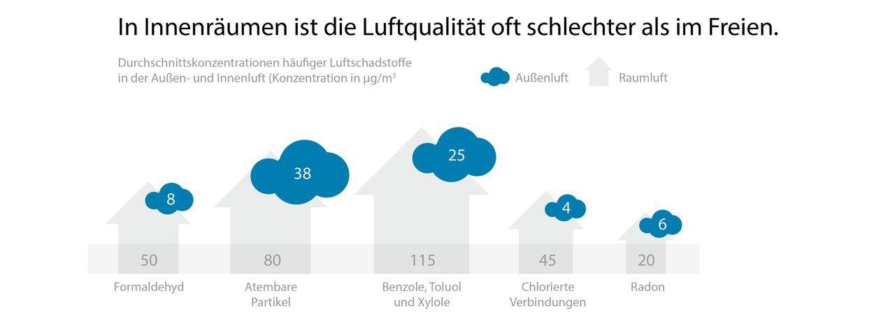Richtig Lüften für eine verbesserte Luftqualität