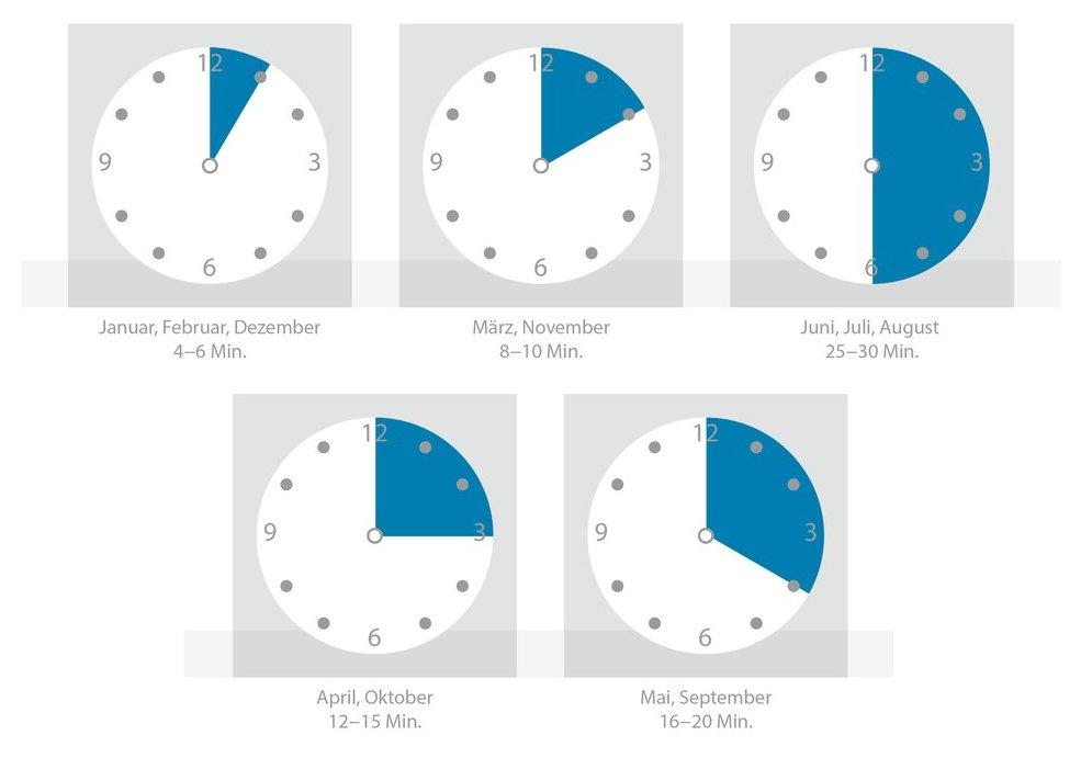 Dauer für richtig Lüften im Winter und allen Jahreszeiten