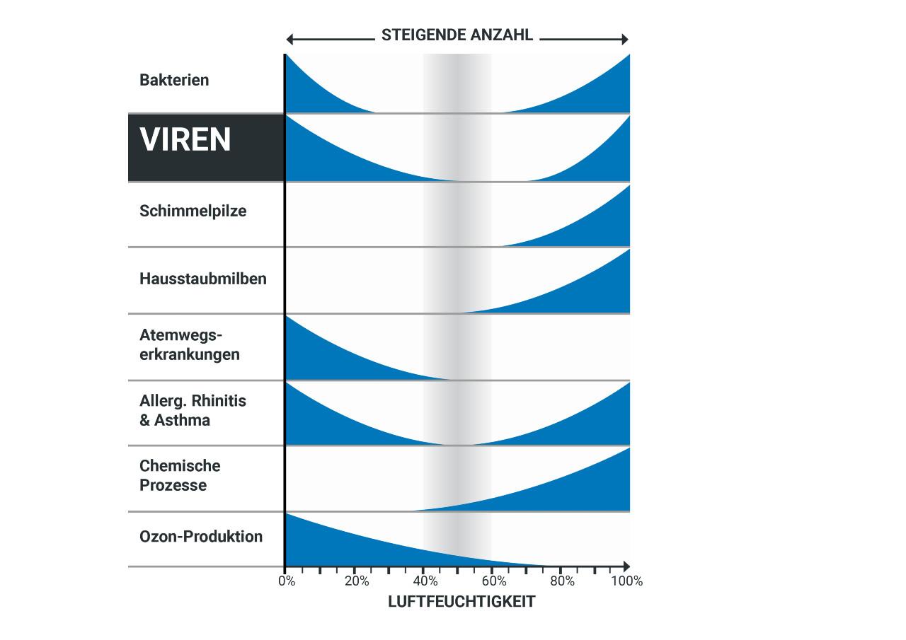 Übersicht Viren und Luftfeuchtigkeit