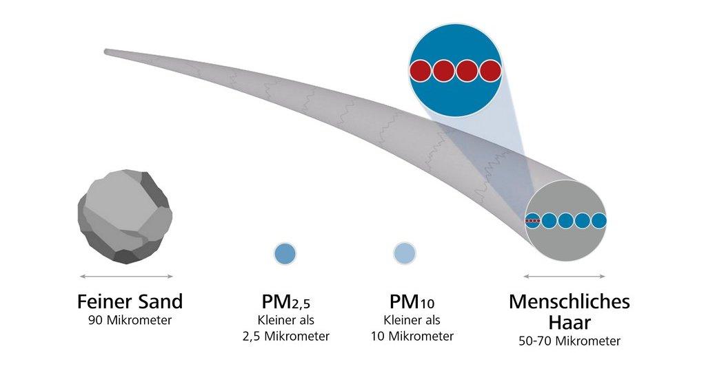 Feinstaub-Partikel im Größenvergleich
